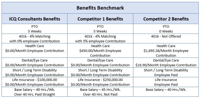 Benefits benchmark